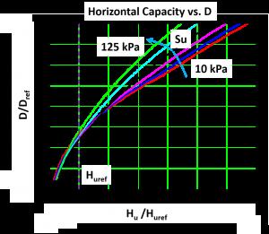 Ultimate Capacity vs. D